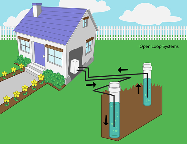 ... fluid that circulates through the geothermal heat pump system